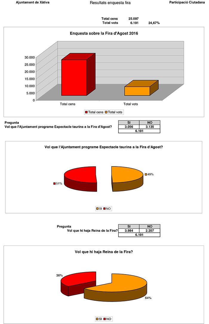 Resultats-enquesta_ciutadana-Fira-(1)-1
