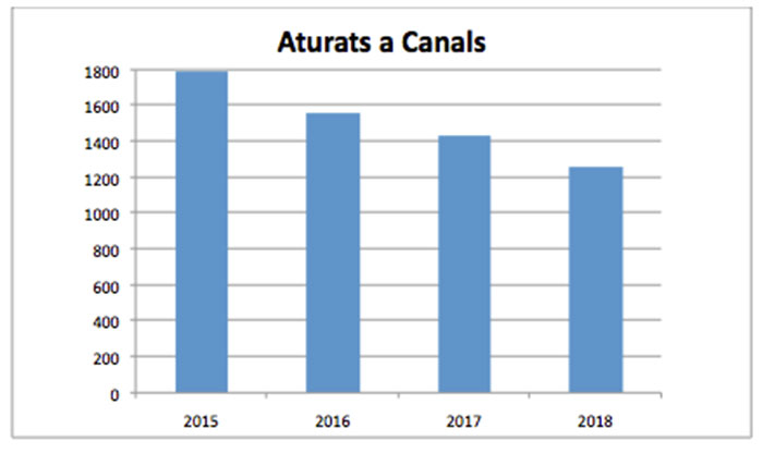 grafico-aturats-canals