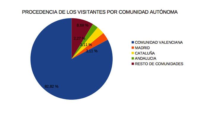 visitas-castillo-1-diaridigital.es