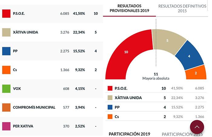 resultados-elecciones-2019-diaridigital.es