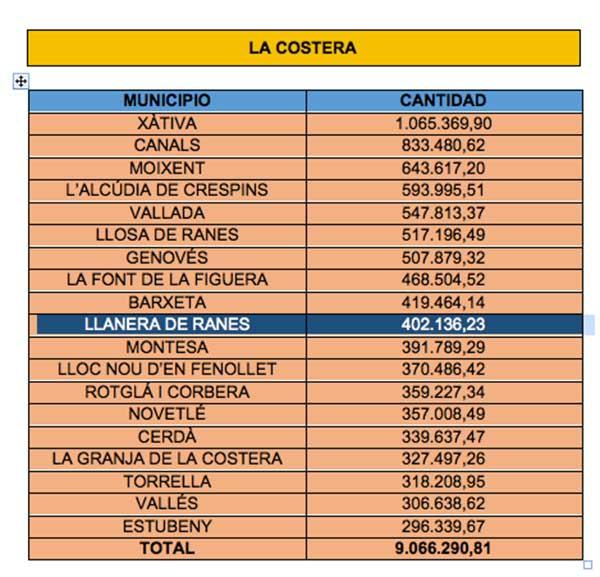invensiones-diputacion-municipios